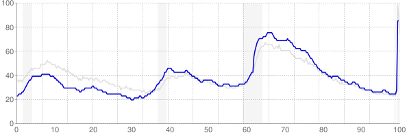 North Carolina monthly unemployment rate chart from 1990 to May 2020